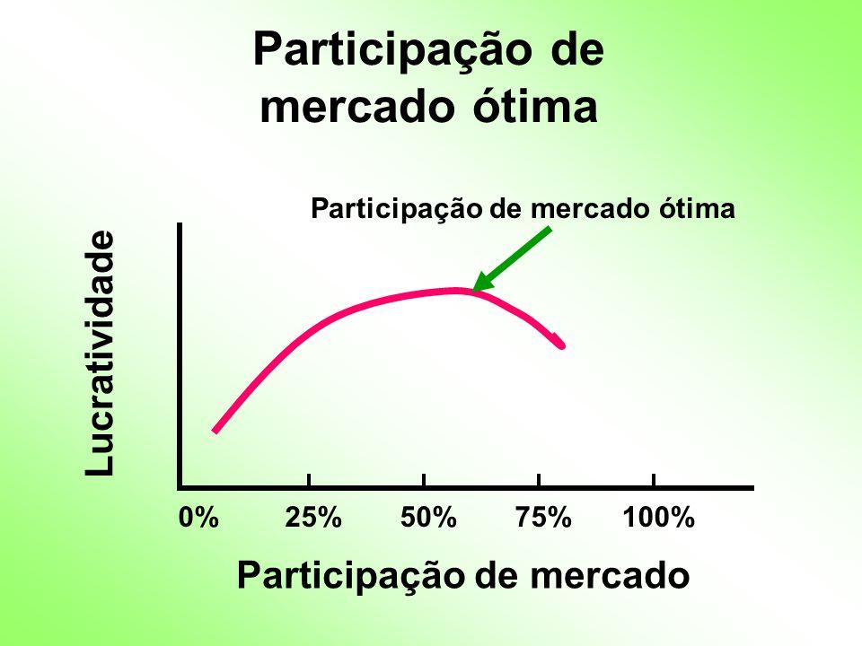 Participação de mercado ótima 0%25%50%75%100% Participação de mercado ótima Lucratividade Participação de mercado