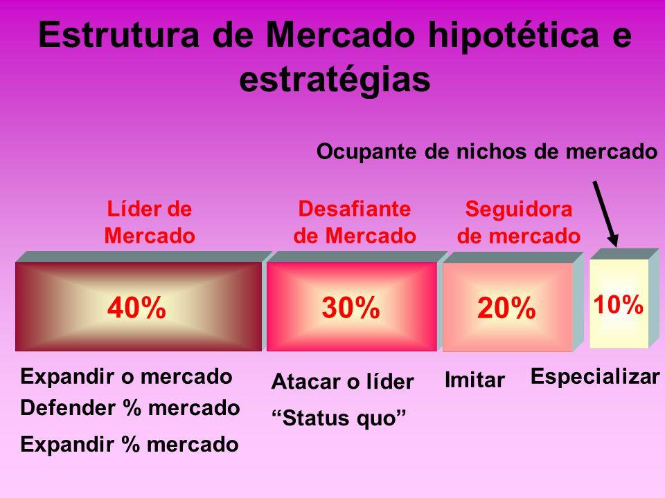 Estrutura de Mercado hipotética e estratégias 40% Líder de Mercado 30% Desafiante de Mercado 20% Seguidora de mercado Expandir o mercado Defender % me
