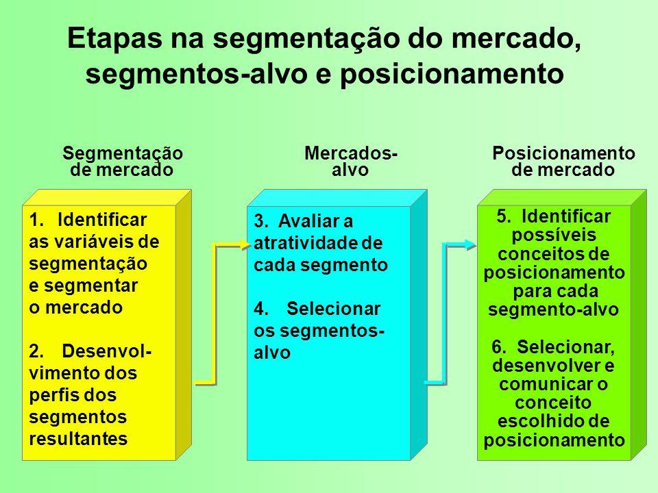 Etapas na segmentação do mercado, segmentos-alvo e posicionamento 1.Identificar as variáveis de segmentação e segmentar o mercado 2.Desenvol- vimento