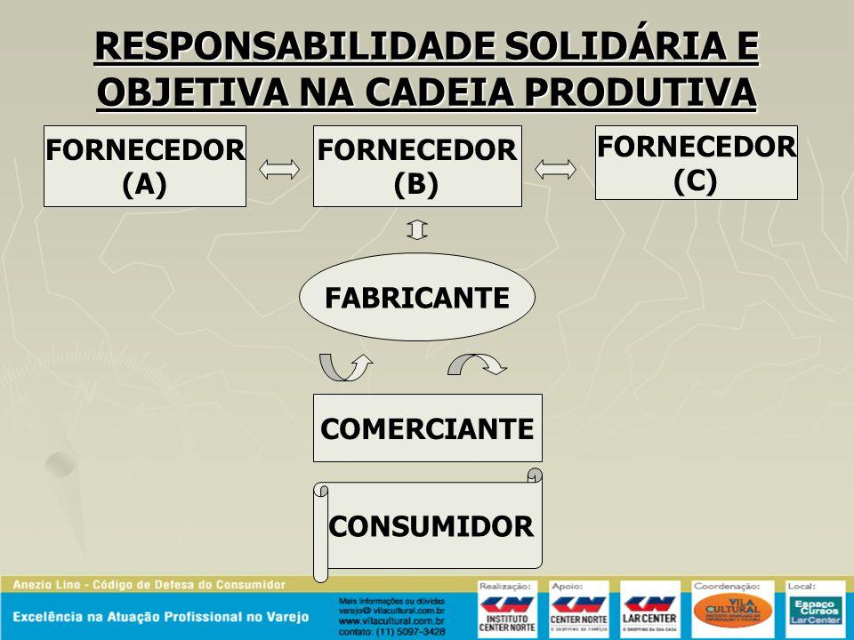RESPONSABILIDADE SOLIDÁRIA E OBJETIVA NA CADEIA PRODUTIVA FORNECEDOR (A) FORNECEDOR (B) FORNECEDOR (C) FABRICANTE CONSUMIDOR COMERCIANTE