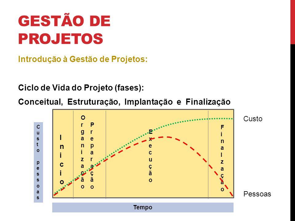 GESTÃO DE PROJETOS Introdução à Gestão de Projetos: Ciclo de Vida do Projeto (fases): Conceitual, Estruturação, Implantação e Finalização Custopessoas