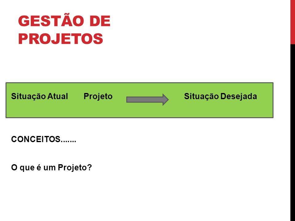 GESTÃO DE PROJETOS Situação Atual Projeto Situação Desejada CONCEITOS....... O que é um Projeto?