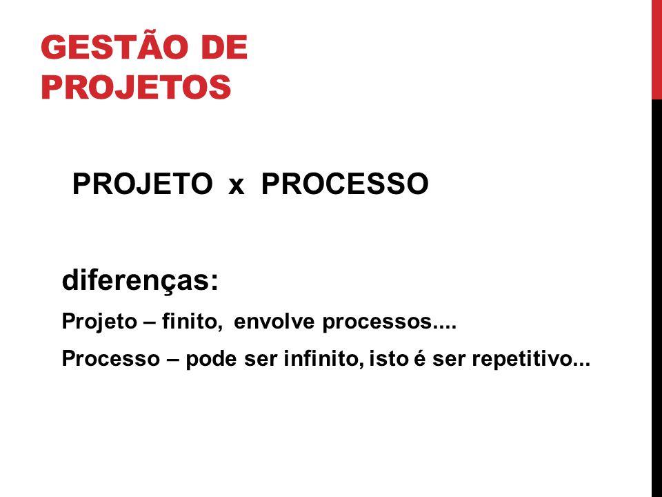 GESTÃO DE PROJETOS PROJETO x PROCESSO diferenças: Projeto – finito, envolve processos.... Processo – pode ser infinito, isto é ser repetitivo...