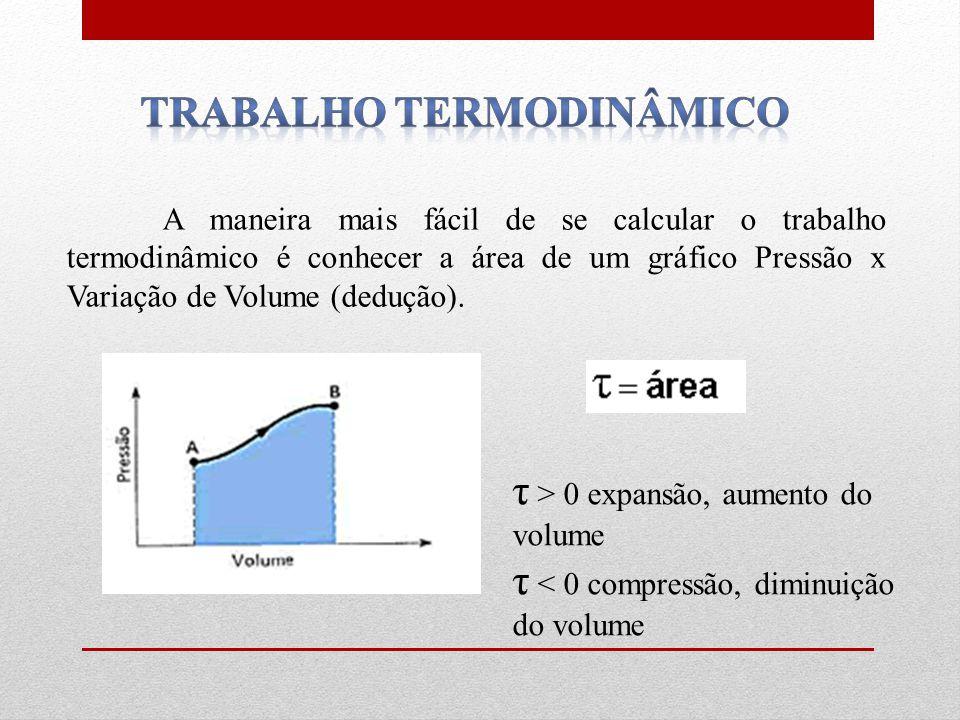 A maneira mais fácil de se calcular o trabalho termodinâmico é conhecer a área de um gráfico Pressão x Variação de Volume (dedução).