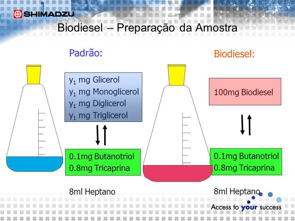 Padrão: y 1 mg Glicerol y 1 mg Monoglicerol y 1 mg Diglicerol y 1 mg Triglicerol 0.1mg Butanotriol 0.8mg Tricaprina 8ml Heptano Biodiesel: 100mg Biodi