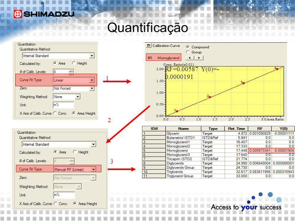 Quantificação RF=0.00587 Y(0)=- 0.0000191 1 2 3