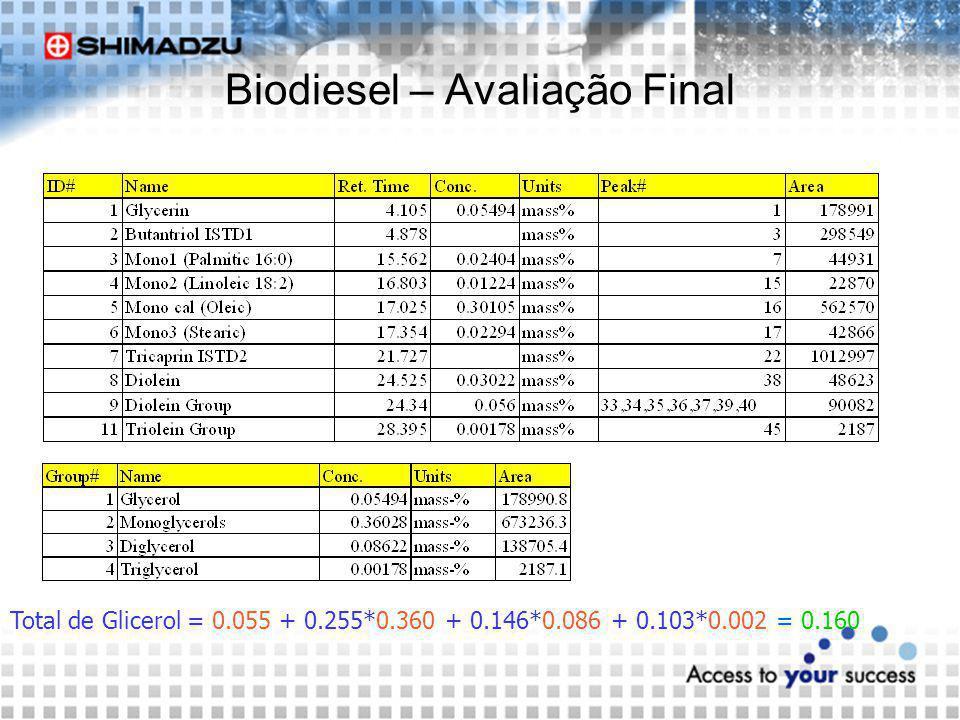 Biodiesel – Avaliação Final Total de Glicerol = 0.055 + 0.255*0.360 + 0.146*0.086 + 0.103*0.002 = 0.160