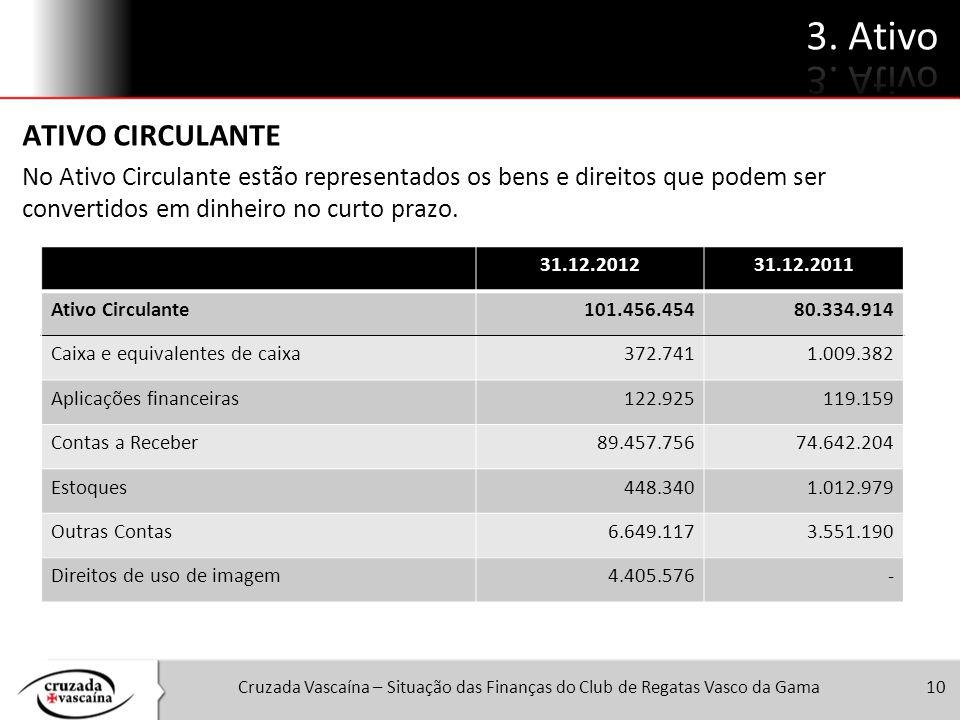 Cruzada Vascaína – Situação das Finanças do Club de Regatas Vasco da Gama10 ATIVO CIRCULANTE No Ativo Circulante estão representados os bens e direito