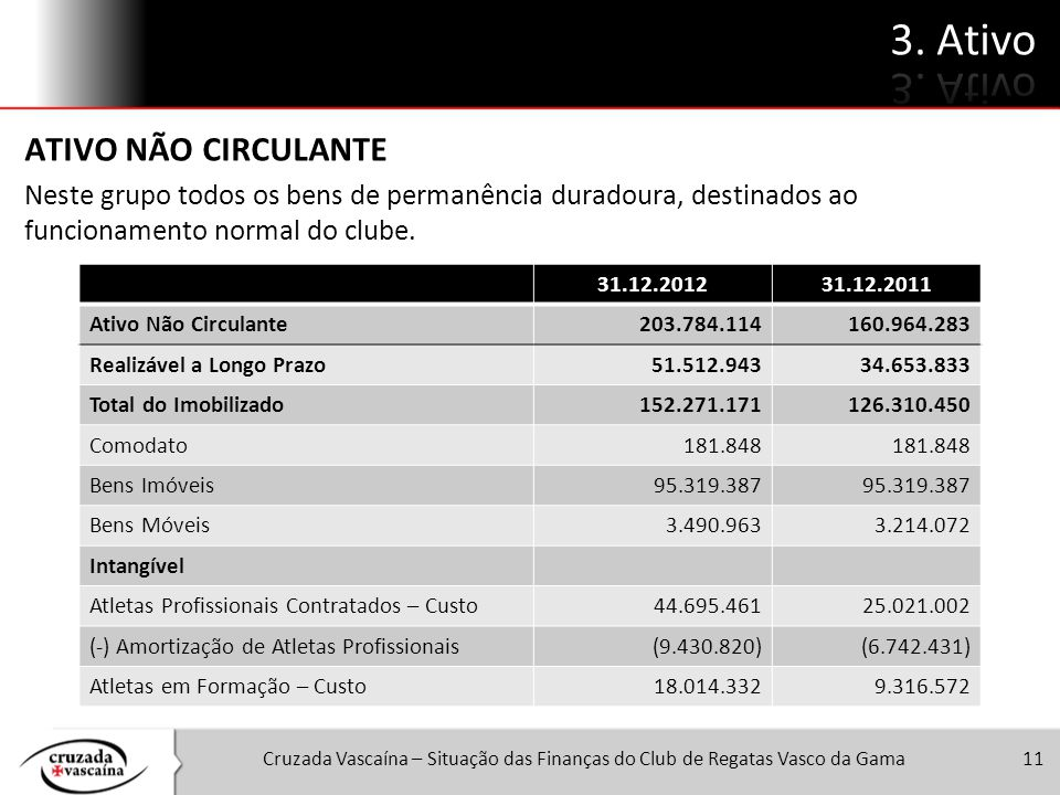 Cruzada Vascaína – Situação das Finanças do Club de Regatas Vasco da Gama11 ATIVO NÃO CIRCULANTE Neste grupo todos os bens de permanência duradoura, d