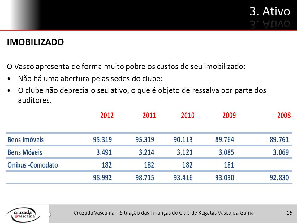 15 IMOBILIZADO O Vasco apresenta de forma muito pobre os custos de seu imobilizado: Não há uma abertura pelas sedes do clube; O clube não deprecia o s