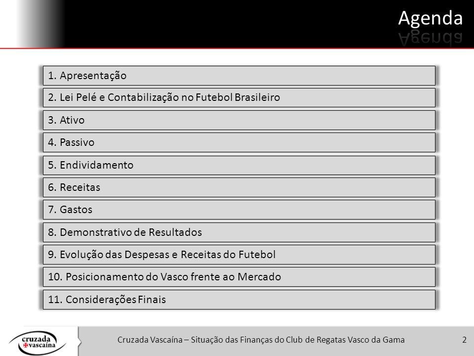 Cruzada Vascaína – Situação das Finanças do Club de Regatas Vasco da Gama2 1. Apresentação 2. Lei Pelé e Contabilização no Futebol Brasileiro 3. Ativo
