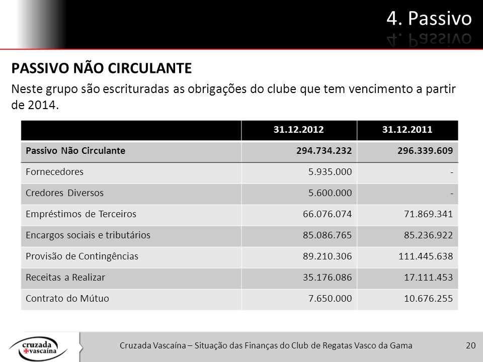 Cruzada Vascaína – Situação das Finanças do Club de Regatas Vasco da Gama20 PASSIVO NÃO CIRCULANTE Neste grupo são escrituradas as obrigações do clube