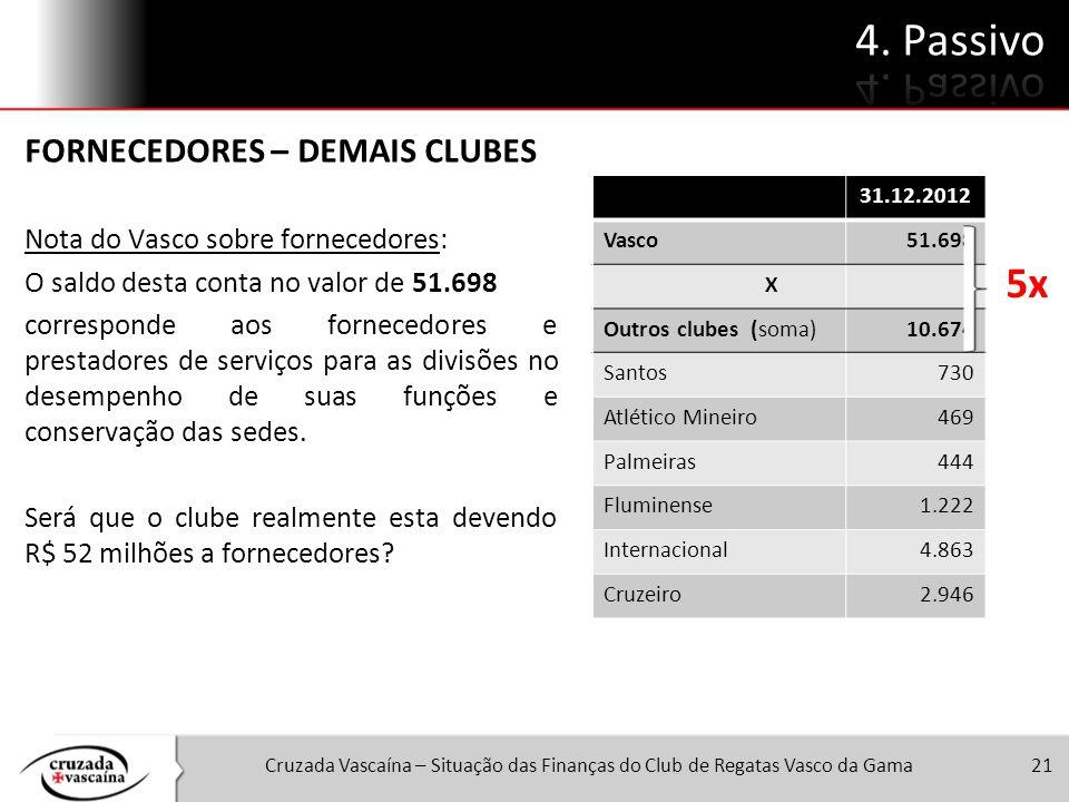 Cruzada Vascaína – Situação das Finanças do Club de Regatas Vasco da Gama21 FORNECEDORES – DEMAIS CLUBES Nota do Vasco sobre fornecedores: O saldo des