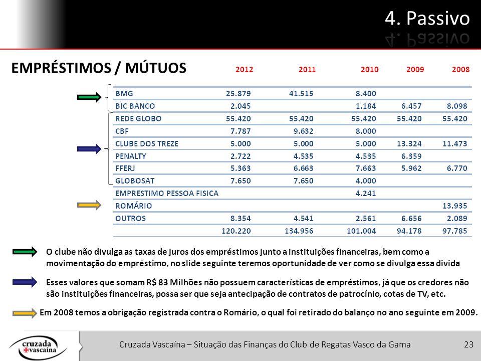 Cruzada Vascaína – Situação das Finanças do Club de Regatas Vasco da Gama23 O clube não divulga as taxas de juros dos empréstimos junto a instituições