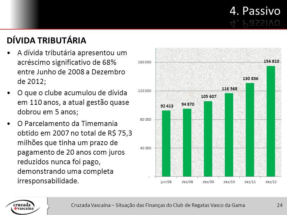 Cruzada Vascaína – Situação das Finanças do Club de Regatas Vasco da Gama24 DÍVIDA TRIBUTÁRIA A dívida tributária apresentou um acréscimo significativ