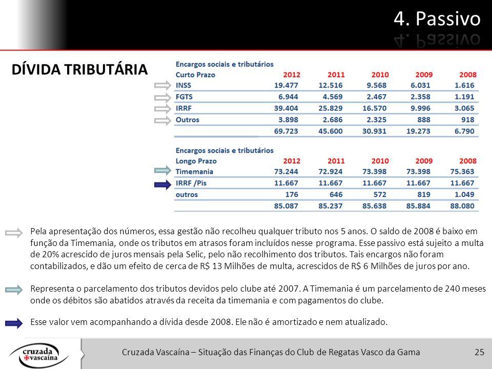 Cruzada Vascaína – Situação das Finanças do Club de Regatas Vasco da Gama25 DÍVIDA TRIBUTÁRIA Pela apresentação dos números, essa gestão não recolheu
