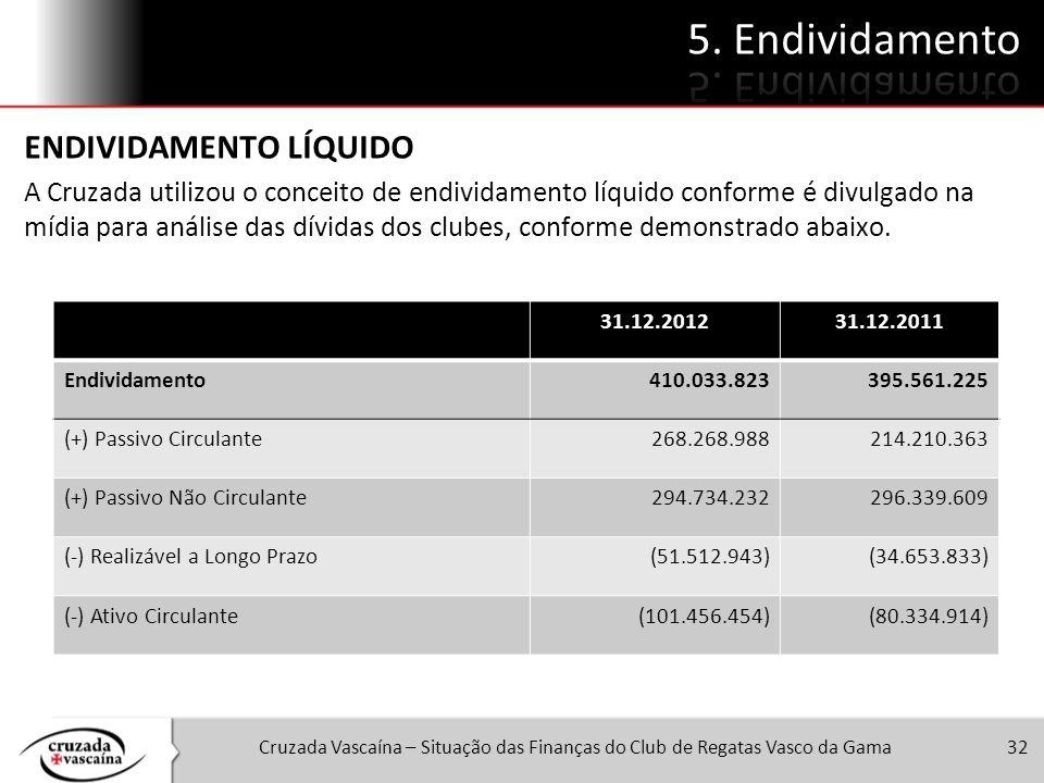Cruzada Vascaína – Situação das Finanças do Club de Regatas Vasco da Gama32 ENDIVIDAMENTO LÍQUIDO A Cruzada utilizou o conceito de endividamento líqui
