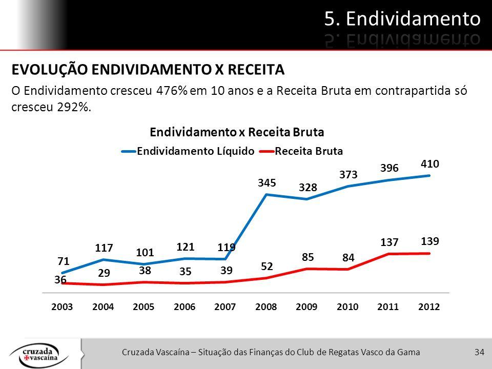 Cruzada Vascaína – Situação das Finanças do Club de Regatas Vasco da Gama34 EVOLUÇÃO ENDIVIDAMENTO X RECEITA O Endividamento cresceu 476% em 10 anos e