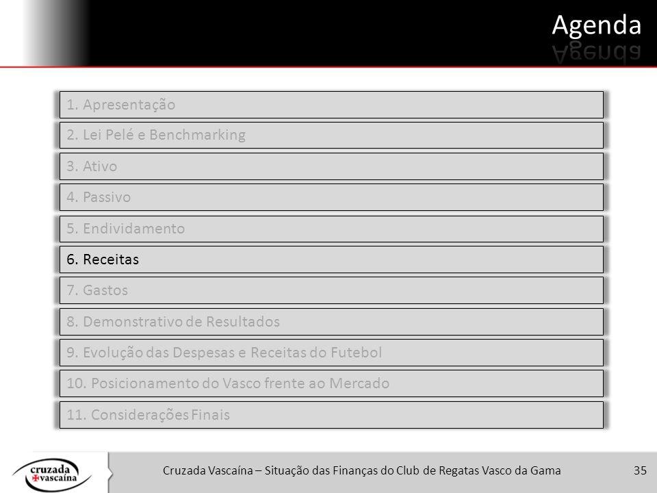 Cruzada Vascaína – Situação das Finanças do Club de Regatas Vasco da Gama35 1. Apresentação 2. Lei Pelé e Benchmarking 3. Ativo 4. Passivo 5. Endivida