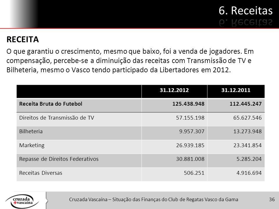 Cruzada Vascaína – Situação das Finanças do Club de Regatas Vasco da Gama36 RECEITA O que garantiu o crescimento, mesmo que baixo, foi a venda de joga
