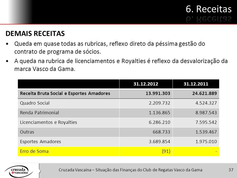 Cruzada Vascaína – Situação das Finanças do Club de Regatas Vasco da Gama37 DEMAIS RECEITAS Queda em quase todas as rubricas, reflexo direto da péssim