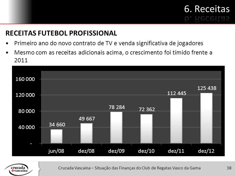 Cruzada Vascaína – Situação das Finanças do Club de Regatas Vasco da Gama38 RECEITAS FUTEBOL PROFISSIONAL Primeiro ano do novo contrato de TV e venda