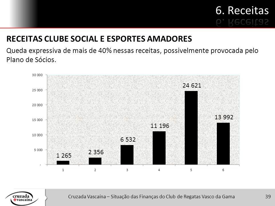 Cruzada Vascaína – Situação das Finanças do Club de Regatas Vasco da Gama39 RECEITAS CLUBE SOCIAL E ESPORTES AMADORES Queda expressiva de mais de 40%