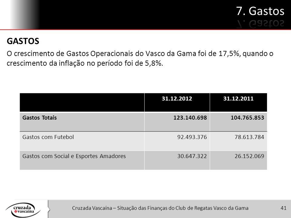Cruzada Vascaína – Situação das Finanças do Club de Regatas Vasco da Gama41 GASTOS O crescimento de Gastos Operacionais do Vasco da Gama foi de 17,5%,