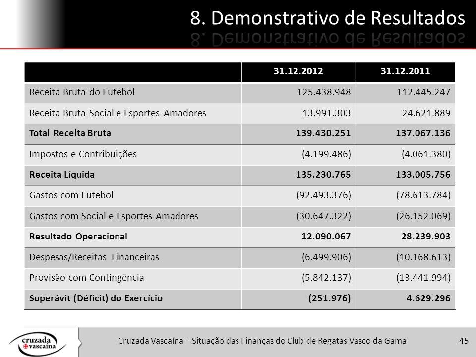Cruzada Vascaína – Situação das Finanças do Club de Regatas Vasco da Gama45 31.12.201231.12.2011 Receita Bruta do Futebol125.438.948112.445.247 Receit