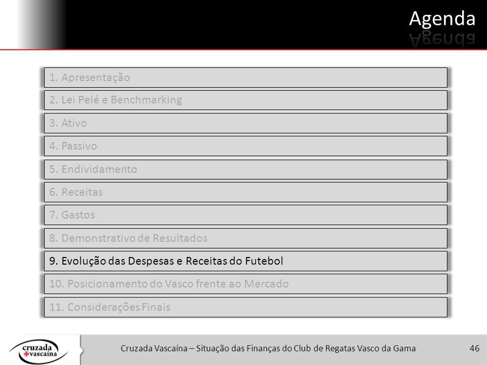 Cruzada Vascaína – Situação das Finanças do Club de Regatas Vasco da Gama46 1. Apresentação 2. Lei Pelé e Benchmarking 3. Ativo 4. Passivo 5. Endivida