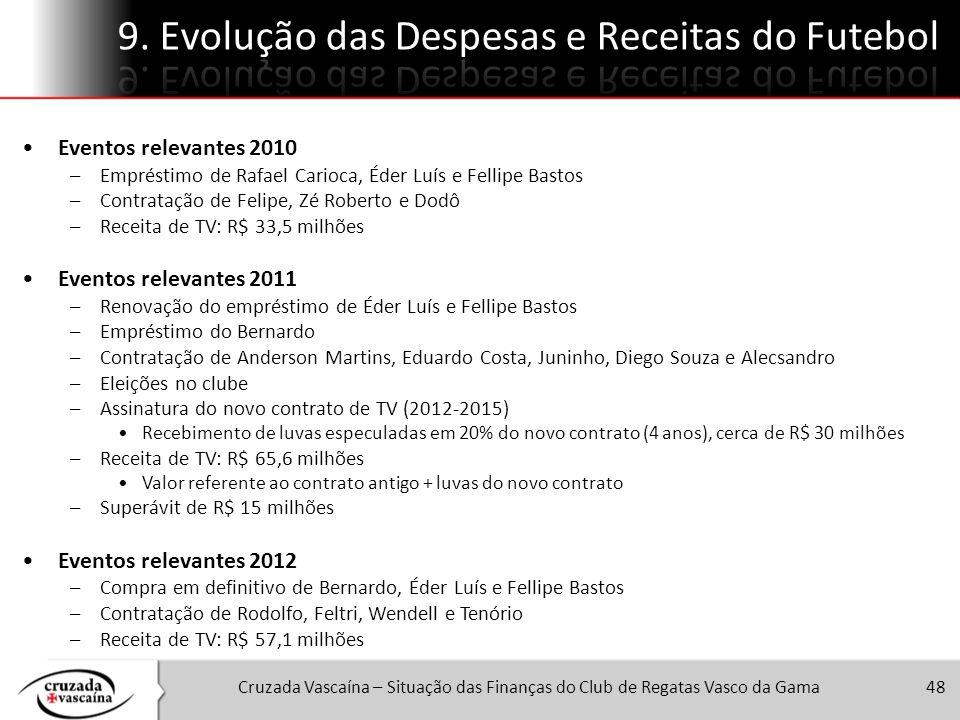 Cruzada Vascaína – Situação das Finanças do Club de Regatas Vasco da Gama48 Eventos relevantes 2010 –Empréstimo de Rafael Carioca, Éder Luís e Fellipe