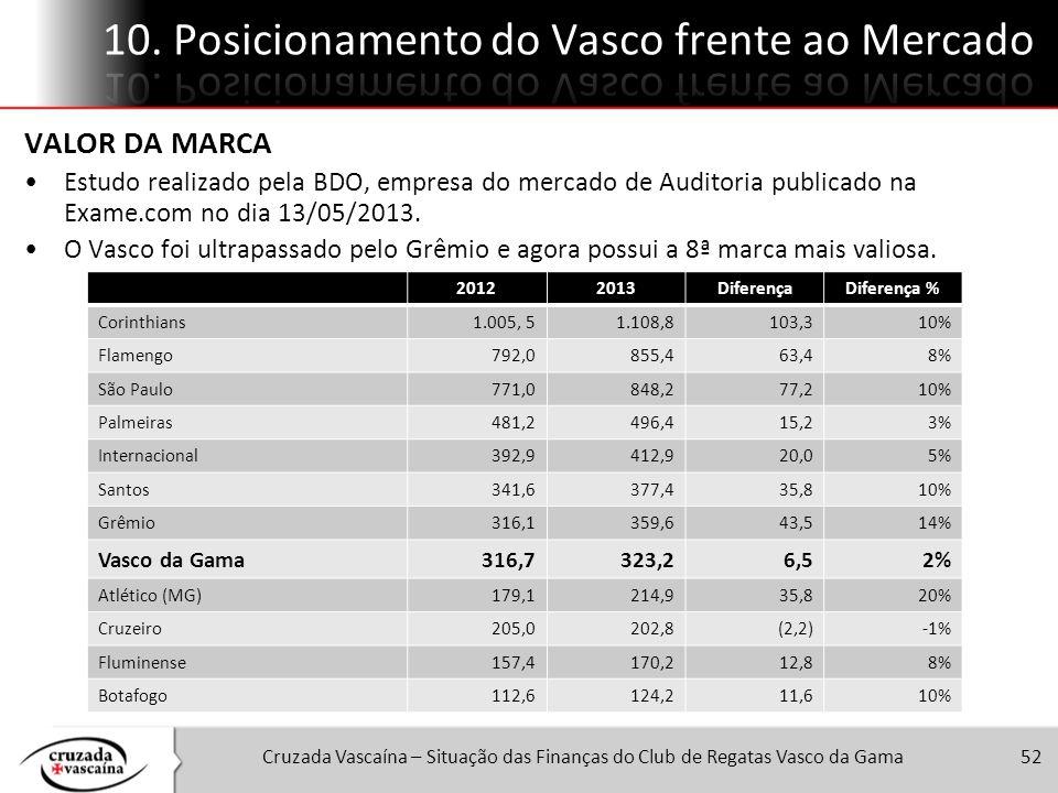 Cruzada Vascaína – Situação das Finanças do Club de Regatas Vasco da Gama52 20122013DiferençaDiferença % Corinthians1.005, 51.108,8103,310% Flamengo79