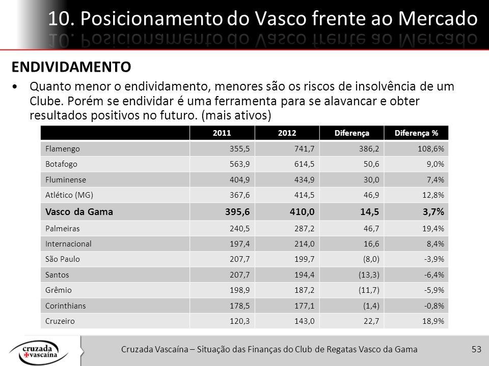 Cruzada Vascaína – Situação das Finanças do Club de Regatas Vasco da Gama53 20112012DiferençaDiferença % Flamengo355,5741,7386,2108,6% Botafogo563,961