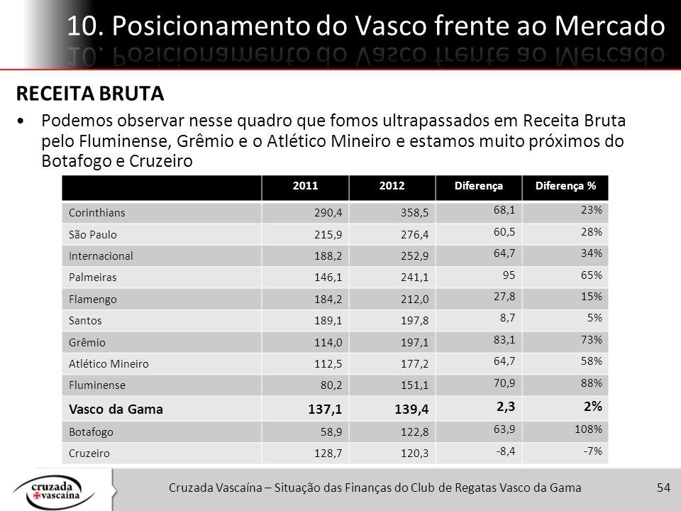 Cruzada Vascaína – Situação das Finanças do Club de Regatas Vasco da Gama54 20112012DiferençaDiferença % Corinthians290,4358,5 68,123% São Paulo215,92