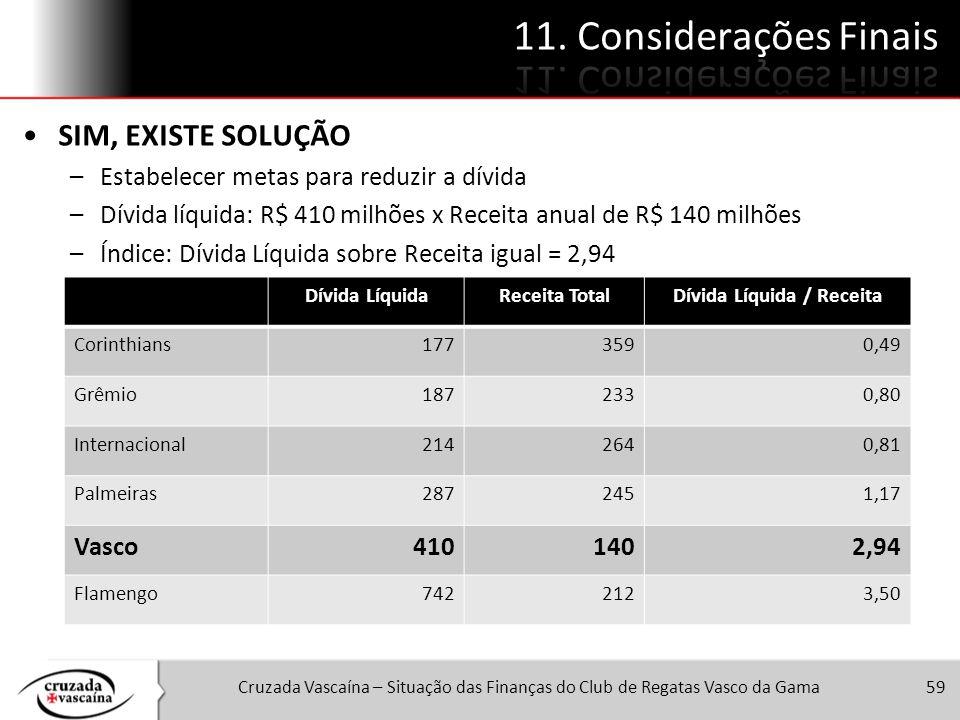 Cruzada Vascaína – Situação das Finanças do Club de Regatas Vasco da Gama59 SIM, EXISTE SOLUÇÃO –Estabelecer metas para reduzir a dívida –Dívida líqui