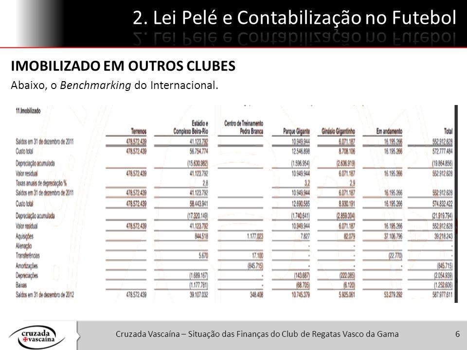 Cruzada Vascaína – Situação das Finanças do Club de Regatas Vasco da Gama6 IMOBILIZADO EM OUTROS CLUBES Abaixo, o Benchmarking do Internacional.