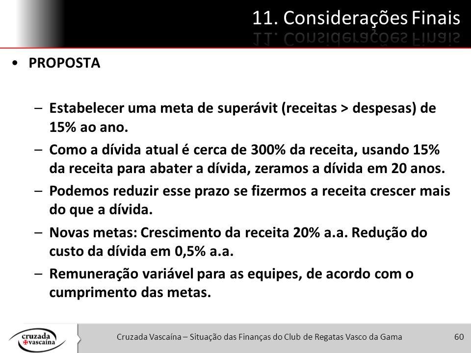 Cruzada Vascaína – Situação das Finanças do Club de Regatas Vasco da Gama60 PROPOSTA –Estabelecer uma meta de superávit (receitas > despesas) de 15% a