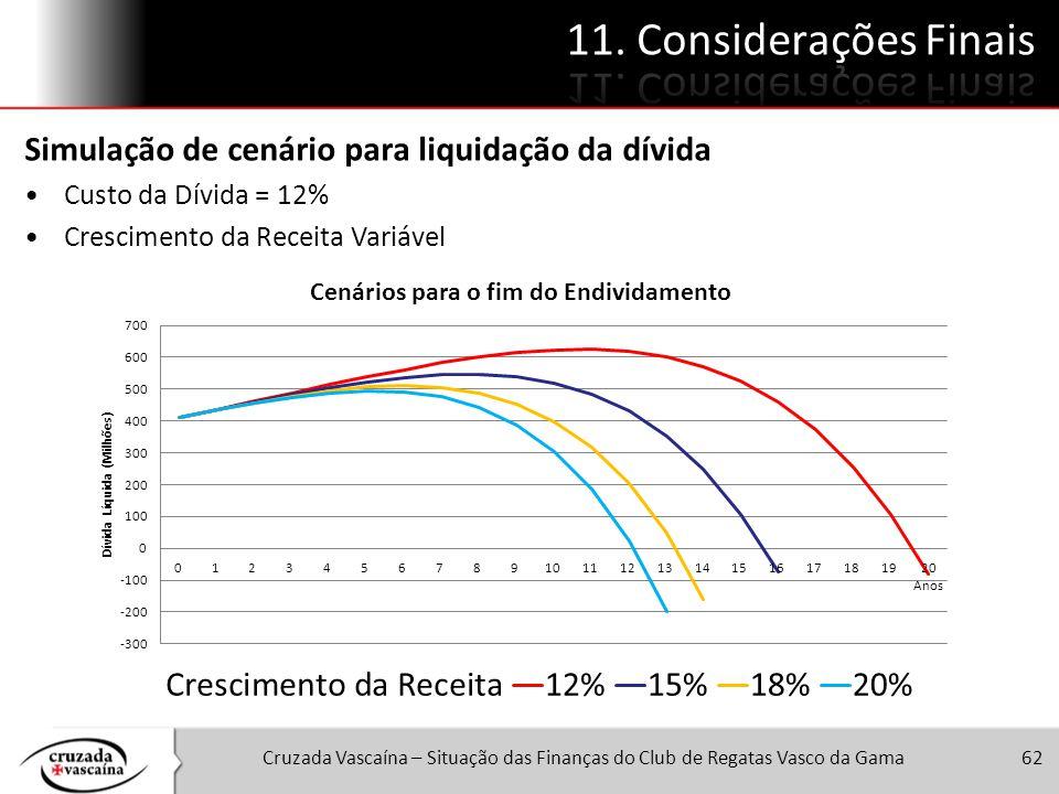 Cruzada Vascaína – Situação das Finanças do Club de Regatas Vasco da Gama62 Simulação de cenário para liquidação da dívida Custo da Dívida = 12% Cresc