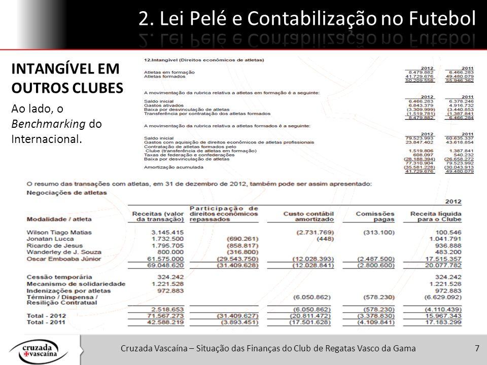 Cruzada Vascaína – Situação das Finanças do Club de Regatas Vasco da Gama7 INTANGÍVEL EM OUTROS CLUBES Ao lado, o Benchmarking do Internacional.