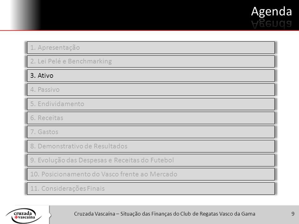 Cruzada Vascaína – Situação das Finanças do Club de Regatas Vasco da Gama9 1. Apresentação 2. Lei Pelé e Benchmarking 3. Ativo 4. Passivo 5. Endividam