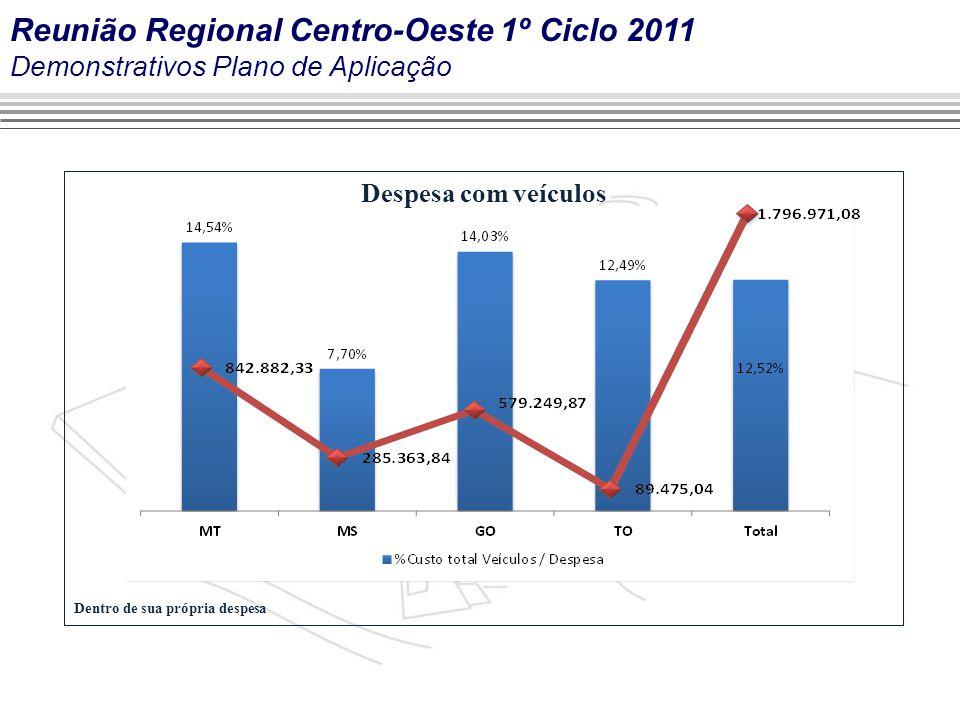 Marca do evento Despesa com veículos Dentro de sua própria despesa Reunião Regional Centro-Oeste 1º Ciclo 2011 Demonstrativos Plano de Aplicação