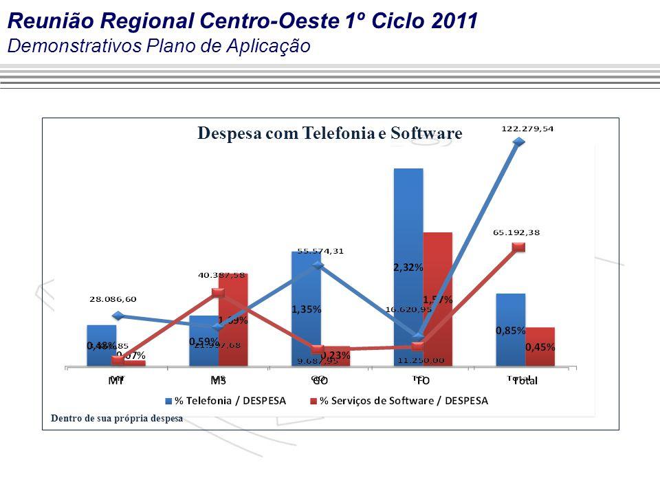 Marca do evento Despesa com Telefonia e Software Dentro de sua própria despesa Reunião Regional Centro-Oeste 1º Ciclo 2011 Demonstrativos Plano de Aplicação