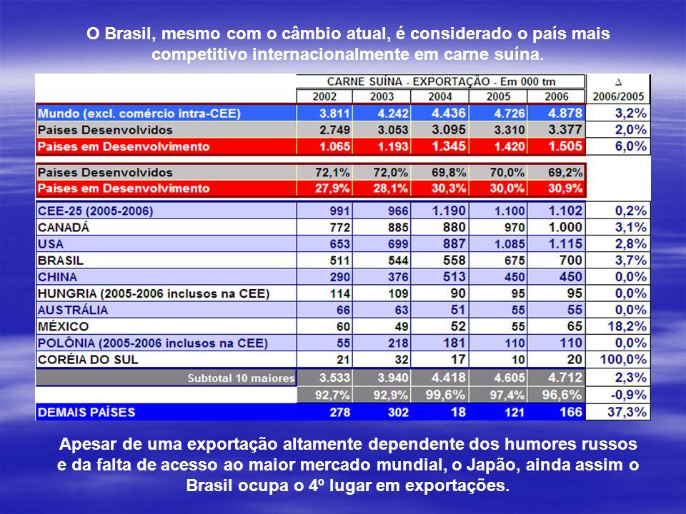 O Brasil, mesmo com o câmbio atual, é considerado o país mais competitivo internacionalmente em carne suína.