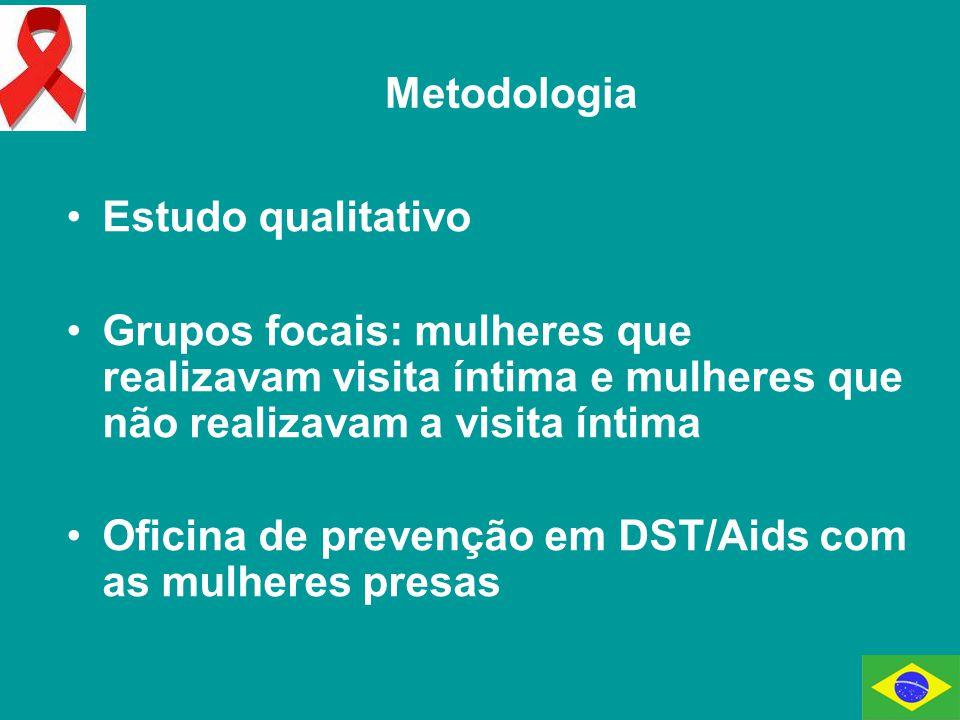Estudo qualitativo Grupos focais: mulheres que realizavam visita íntima e mulheres que não realizavam a visita íntima Oficina de prevenção em DST/Aids com as mulheres presas Metodologia