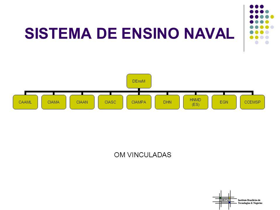 SISTEMA DE ENSINO NAVAL DEnsM CAAMLCIAMACIAANCIASCCIAMPADHN HNMD (ES) EGNCCEMSP OM VINCULADAS