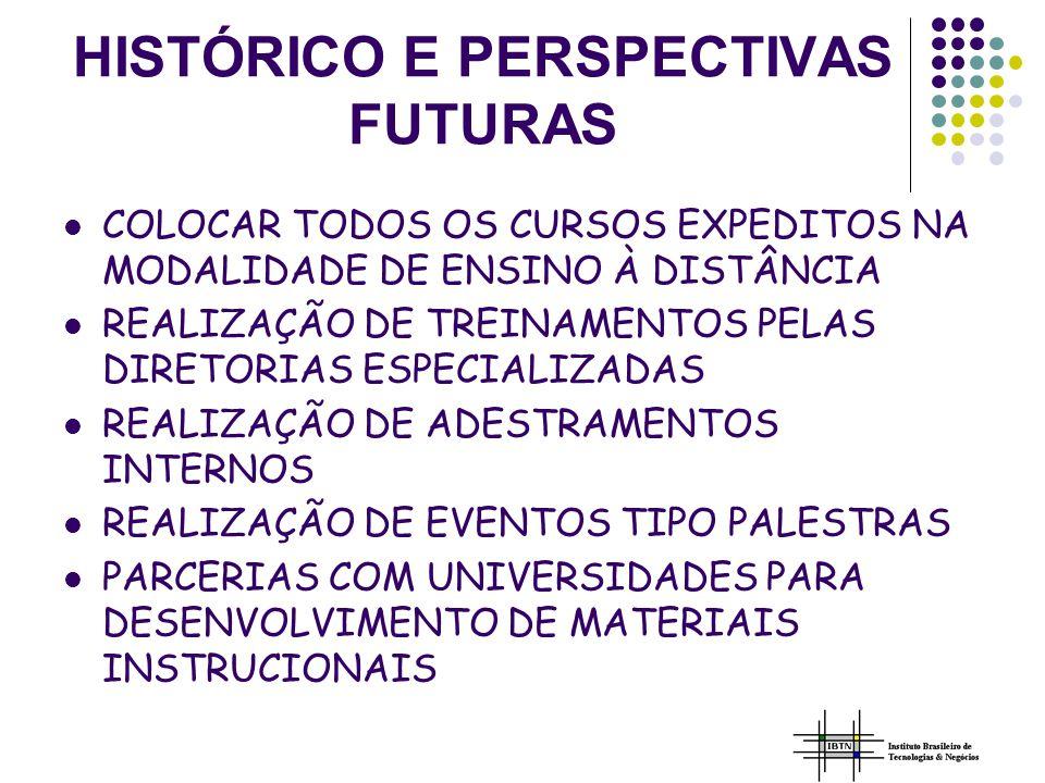 HISTÓRICO E PERSPECTIVAS FUTURAS COLOCAR TODOS OS CURSOS EXPEDITOS NA MODALIDADE DE ENSINO À DISTÂNCIA REALIZAÇÃO DE TREINAMENTOS PELAS DIRETORIAS ESPECIALIZADAS REALIZAÇÃO DE ADESTRAMENTOS INTERNOS REALIZAÇÃO DE EVENTOS TIPO PALESTRAS PARCERIAS COM UNIVERSIDADES PARA DESENVOLVIMENTO DE MATERIAIS INSTRUCIONAIS