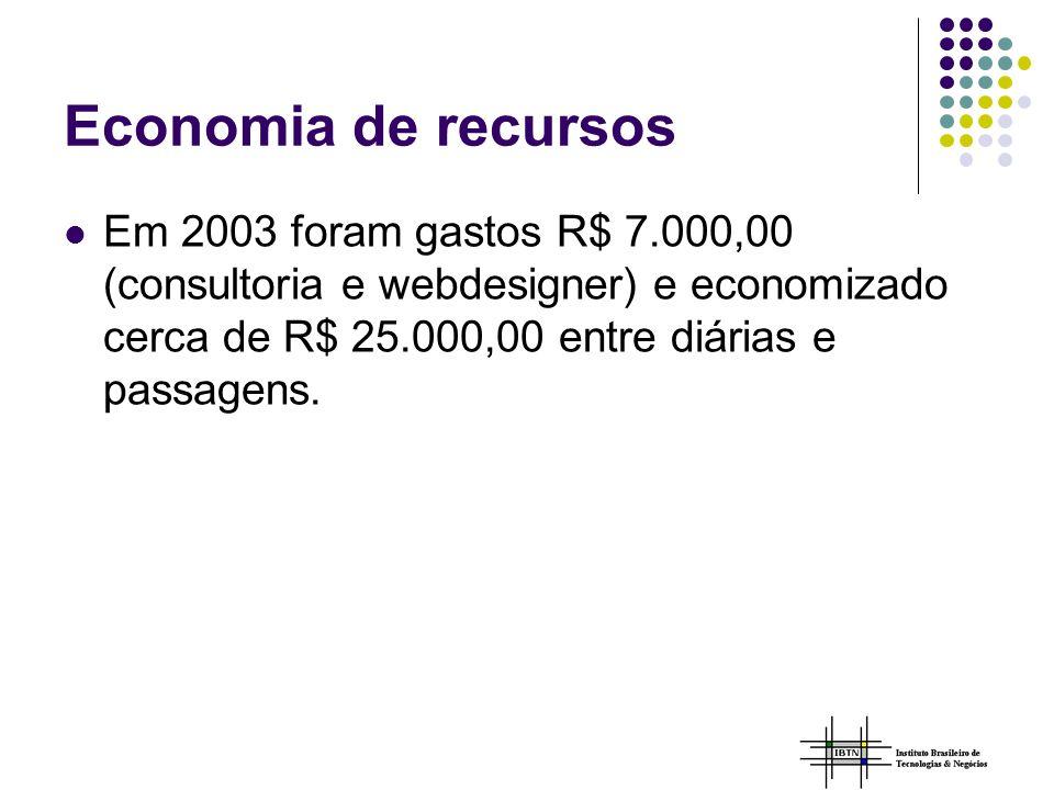 Economia de recursos Em 2003 foram gastos R$ 7.000,00 (consultoria e webdesigner) e economizado cerca de R$ 25.000,00 entre diárias e passagens.