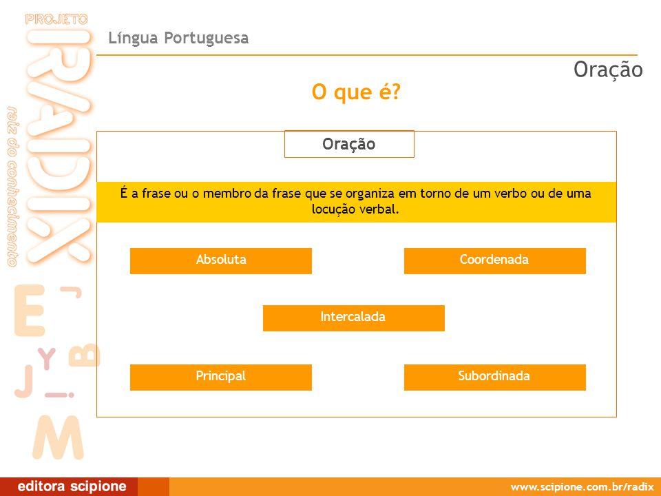 Língua Portuguesa www.scipione.com.br/radix O que é? Oração Intercalada CoordenadaAbsoluta SubordinadaPrincipal É a frase ou o membro da frase que se