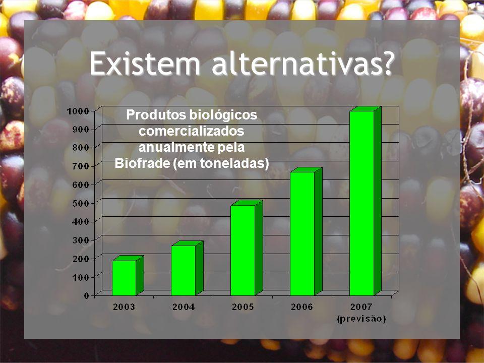 Produtos biológicos comercializados anualmente pela Biofrade (em toneladas) Existem alternativas?