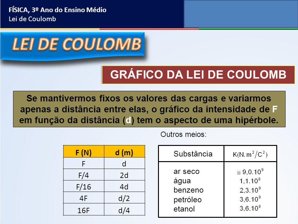 GRÁFICO DA LEI DE COULOMB Se mantivermos fixos os valores das cargas e variarmos apenas a distância entre elas, o gráfico da intensidade de F em funçã
